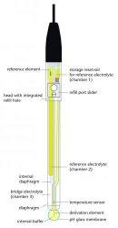 pH-Elektroden IoLine Faust Laborbedarf AG Onlineshop